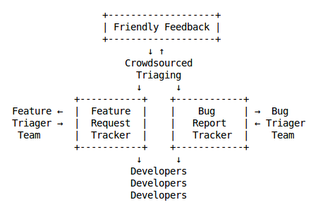 File:Possible user feedback workflow.png